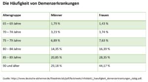 Verteilung einer Demenzerkrankung